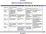 High level analysis of KM Maturity