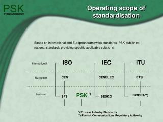 Operating scope of standardisation
