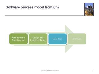 Software process model from Ch2