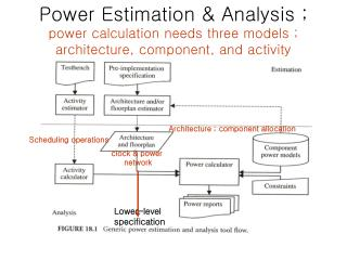 Power Estimation  Analysis ; power calculation needs three models ; architecture, component, and activity