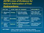 ASTM Lines of Evidence for Natural Attenuation of Fuel Hydrocarbons
