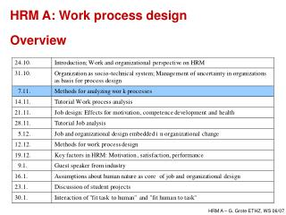 HRM A: Work process design  Overview