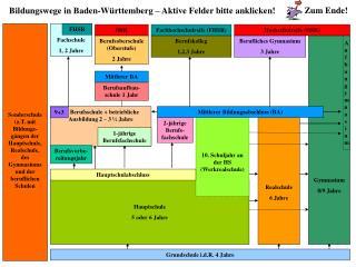 Bildungswege in Baden-W rttemberg   Aktive Felder bitte anklicken