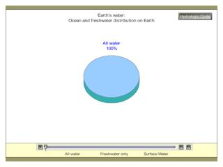 Earth s Water and the Hydrologic Cycle