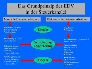 Das Grundprinzip der EDV in der Steuerkanzlei