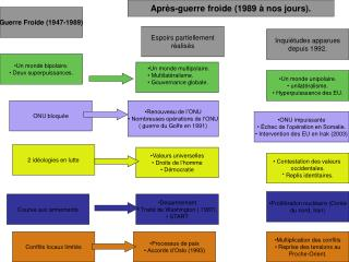 Guerre Froide 1947-1989
