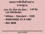 Lot by Lot Attribute Military   Standard   105E ANSI