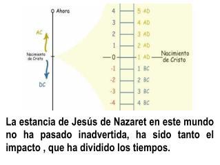 La estancia de Jes s de Nazaret en este mundo no ha pasado inadvertida, ha sido tanto el impacto , que ha dividido los t