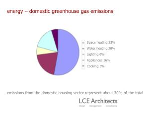 Energy   domestic greenhouse gas emissions           emissions from the domestic housing sector represent about 30 of th