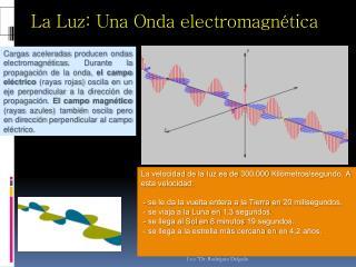 La Luz: Una Onda electromagn tica