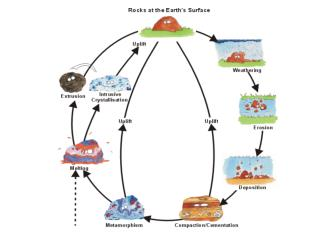 Hi, my name is Rocky.  Im a rock sitting on the Earths surface. I am your guide on the tour of the rock cycle.