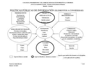 I COLOQUIO LATINOAMERICANO Y DEL CARIBE DE SERVICIOS DE INFORMACI N A LA COMUNIDAD 18 al 21 de septiembre de 2001:  Para