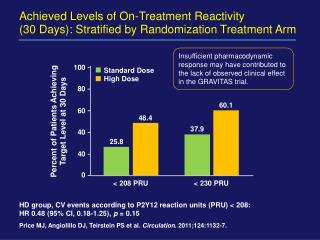 Percent of Patients Achieving  Target Level at 30 Days