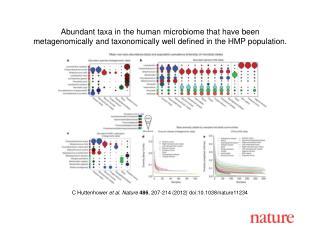C Huttenhower et al. Nature 486, 207-214 2012 doi:10.1038