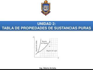 UNIDAD 2:  TABLA DE PROPIEDADES DE SUSTANCIAS PURAS