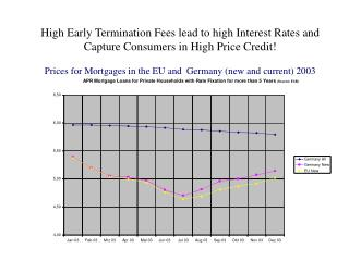 High Early Termination Fees lead to high Interest Rates and Capture Consumers in High Price Credit  Prices for Mortgages