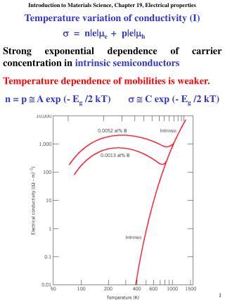 Temperature variation of conductivity I