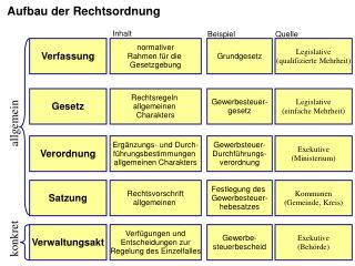 Verfassung