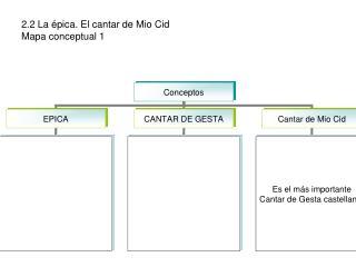 2.2 La  pica. El cantar de Mio Cid Mapa conceptual 1
