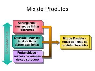 Mix de Produtos