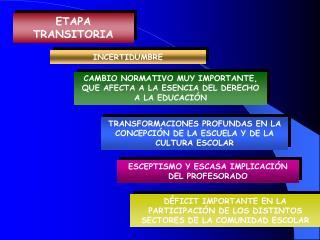 ETAPA TRANSITORIA