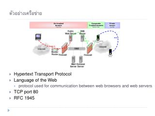 Hypertext Transport Protocol Language of the Web protocol used for communication between web browsers and web servers TC