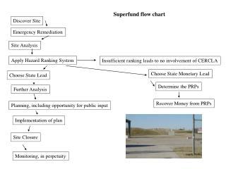 Superfund flow chart