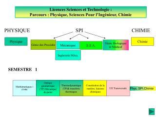 Licences Sciences et Technologie :   Parcours : Physique, Sciences Pour l Ing nieur, Chimie