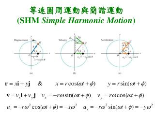 SHM Simple Harmonic Motion
