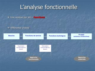 L analyse fonctionnelle