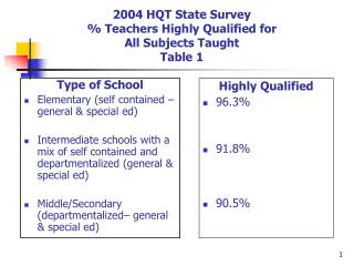 2004 HQT State Survey   Teachers Highly Qualified for  All Subjects Taught Table 1