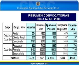 RESUMEN CONVOCATORIAS 004 A 52 DE 2006