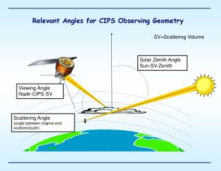 Relevant Angles for CIPS Observing Geometry