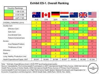 Exhibit ES-1. Overall Ranking