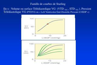 Famille de courbes de Starling  En x : Volume ou surface T l diastolique VG  VTD VG , STD VG , Pression T l diastolique