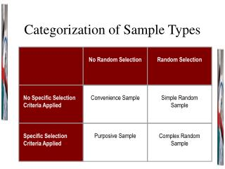 Categorization of Sample Types