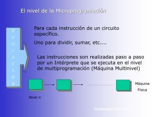 El nivel de la Microprogramaci n