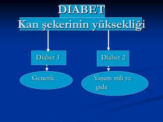 DIABET Kan sekerinin y ksekligi