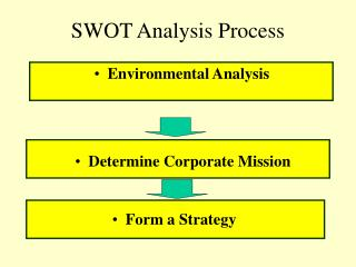 SWOT Analysis Process