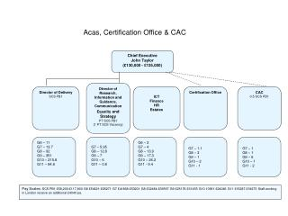 Acas, Certification Office  CAC