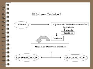 El Sistema Tur stico I