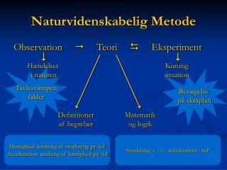 Naturvidenskabelig Metode