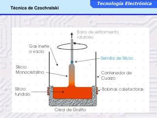 T cnica de Czochralski