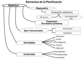 Elementos de la Planificaci n