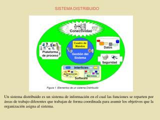 Un sistema distribuido es un sistema de informaci n en el cual las funciones se reparten por  reas de trabajo diferentes