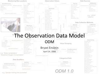 The Observation Data Model ODM