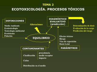 TEMA 2  ECOTOXICOLOG A. PROCESOS T XICOS