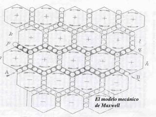 El modelo mec nico de Maxwell
