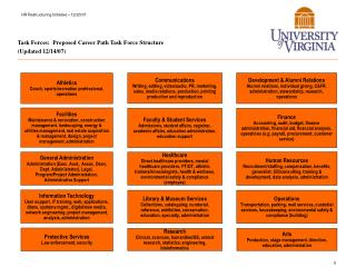 Task Forces:  Proposed Career Path Task Force Structure Updated 12