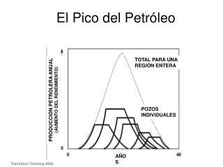 El Pico del Petr leo